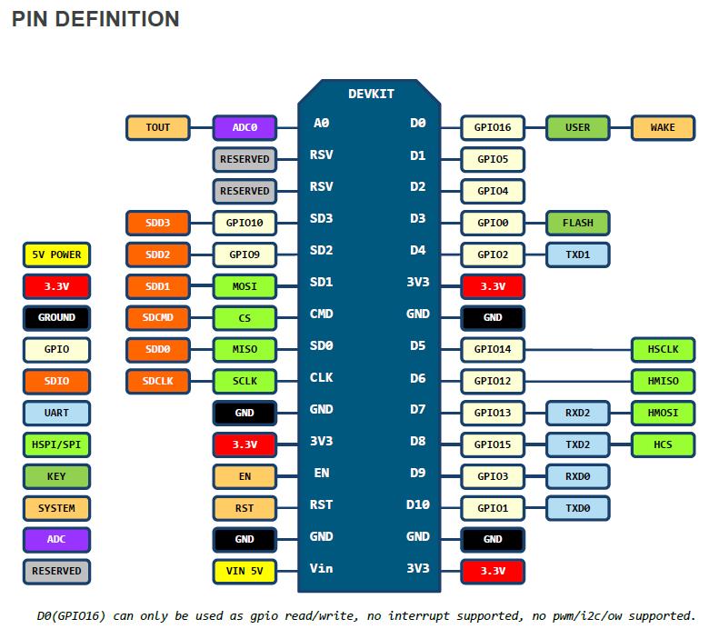 Giới thiệu vắn tắt kít phát triển ESP8266 ( chíp nạp