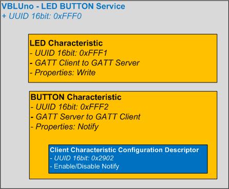 VBLUno - Tutorial 2 - Tổng quan về công nghệ BLE và ví dụ